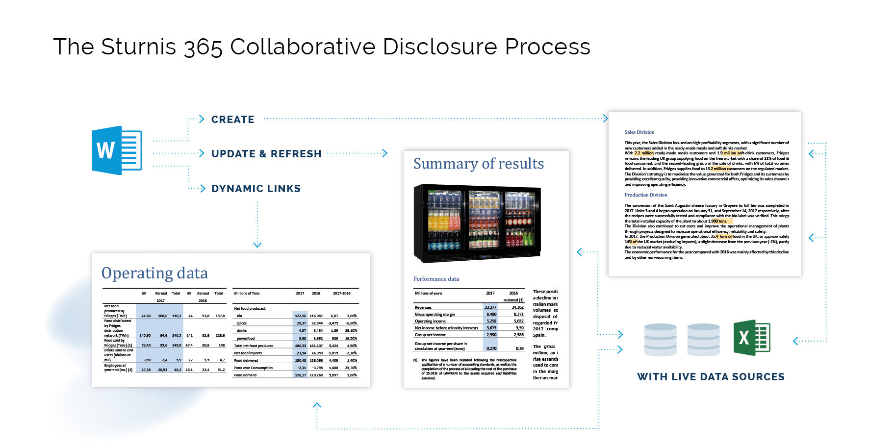 Collaborative Disclosure Management